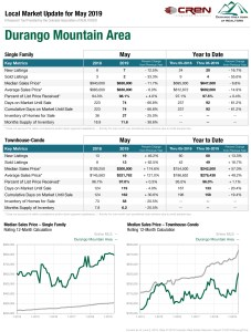 durango mountain area real estate statistics