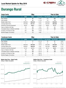 durango rural real estate statistics