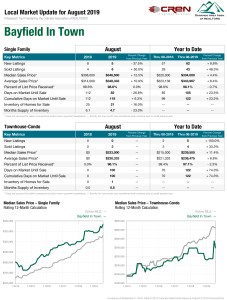bayfield in town real estate statistics
