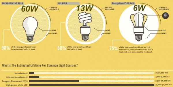 Most Efficient Light Bulbs