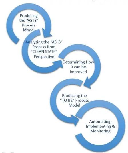 bpm business process modeling