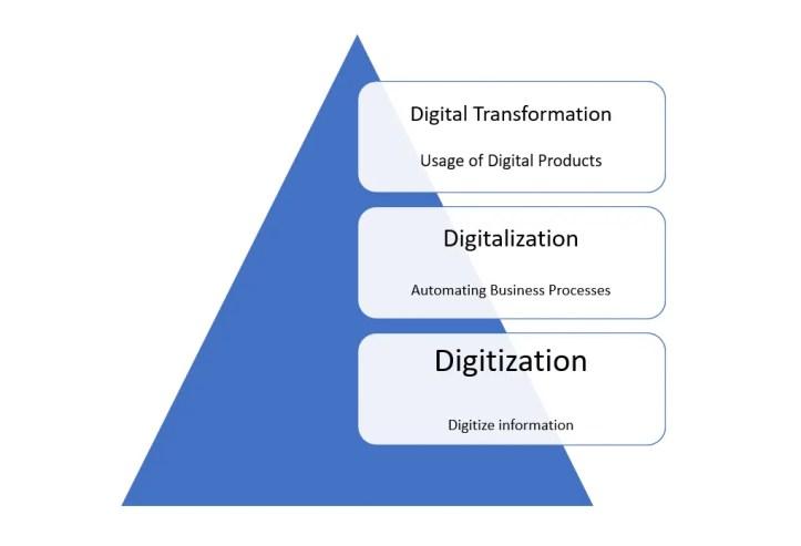 Digitalization Pyramid