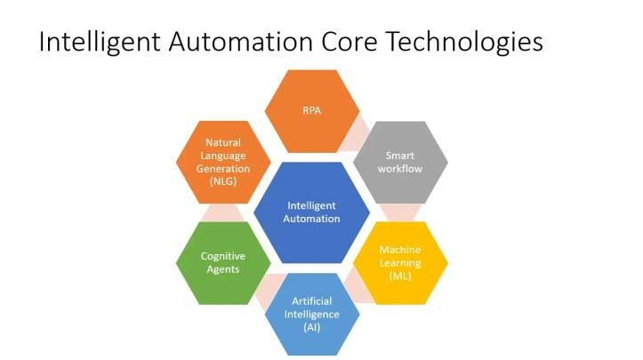 Intelligent Automation Core Technologies