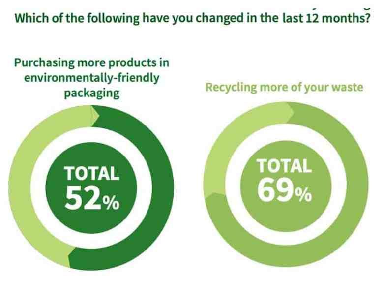 Sustainable Packaging Insights: Consumer Recycling Changes