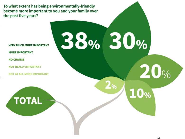 Extent to which being environmentally friendly has become important over past 5 years