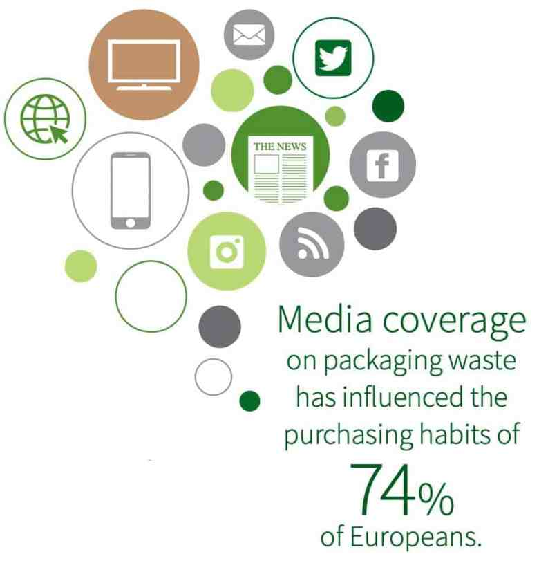 Sustainable Packaging Insights Media coverage affects opinions of packaging use