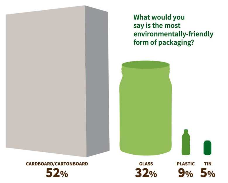 Sustainable Packaging Insights Most environmentally friendly form of packaging