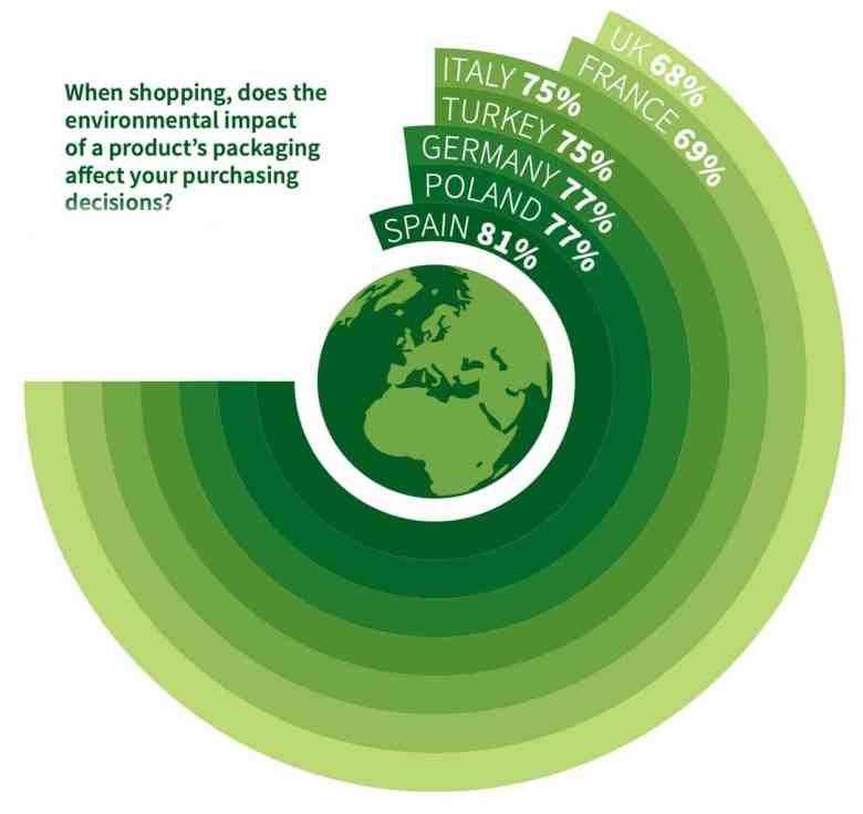 Sustainable Packaging Insights:Packaging affecting purchasing decisions