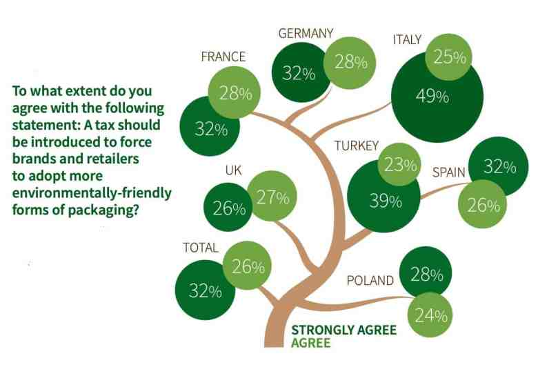 Sustainable Packaging Insights Tax to encourage packaging sustainability