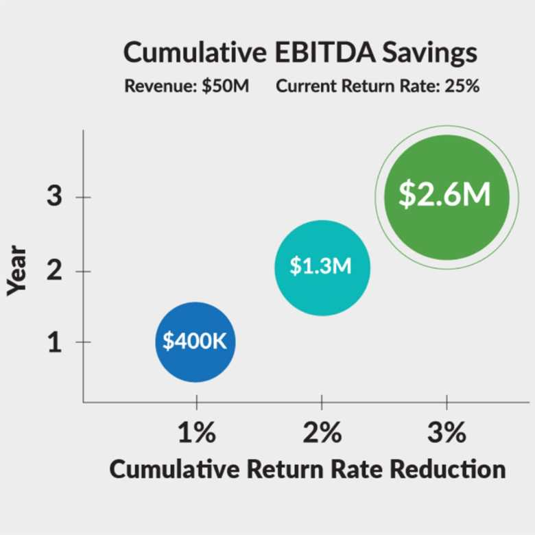 Graph showing EBITDA financial benefit to eCommerce returns reduction
