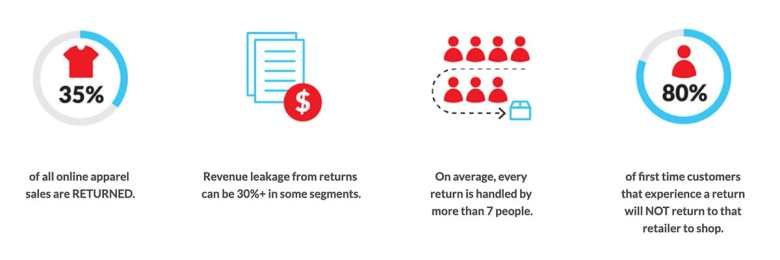 Infographic showing the business impact of eCommerce Returns