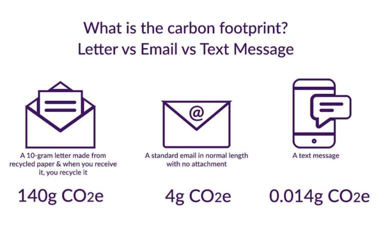 Infographic showing carbon footprint of letter vs email vs SMS