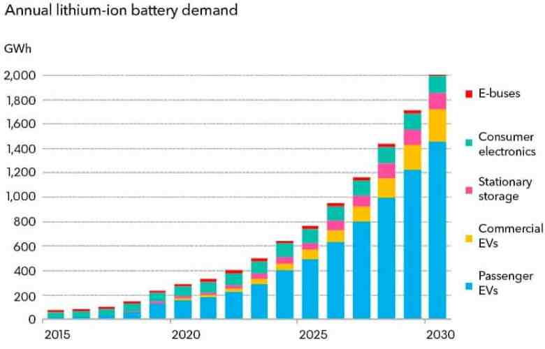 Graph showing increased demand for lithium-ion batteries until 2030