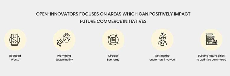 Infographic showing the business focus for climate-friendly commerce