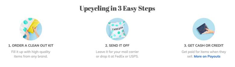 Infographic showing three steps for selling on thredUP