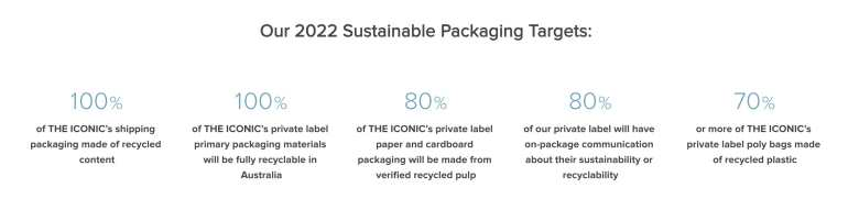 THE ICONIC 2022 Sustainable Packaging Targets