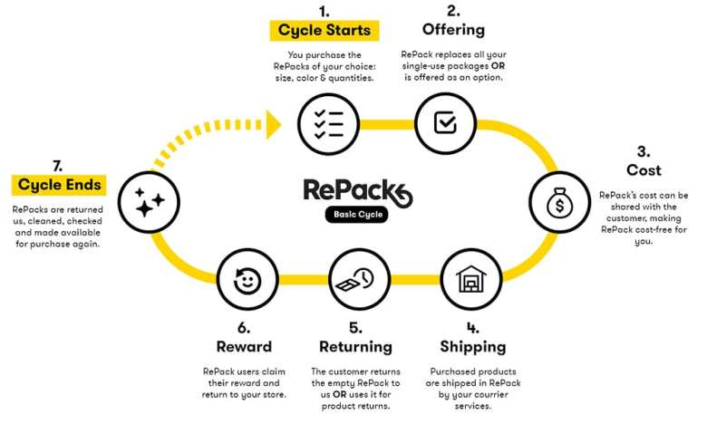 How Repack Reusable Packaging Works