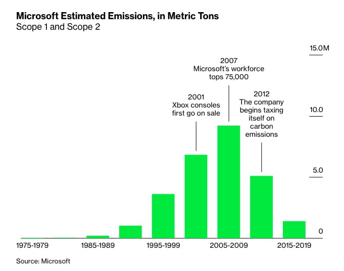 Microsoft Sustainability- Predicted Carbon Emissions