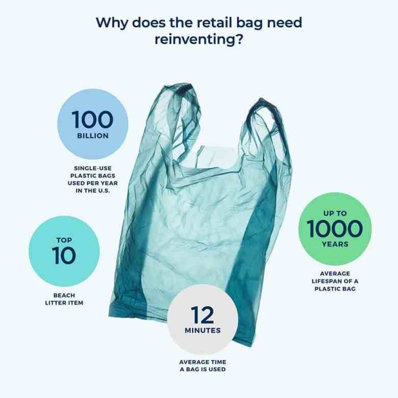 Why must we reinvent the retail bag
