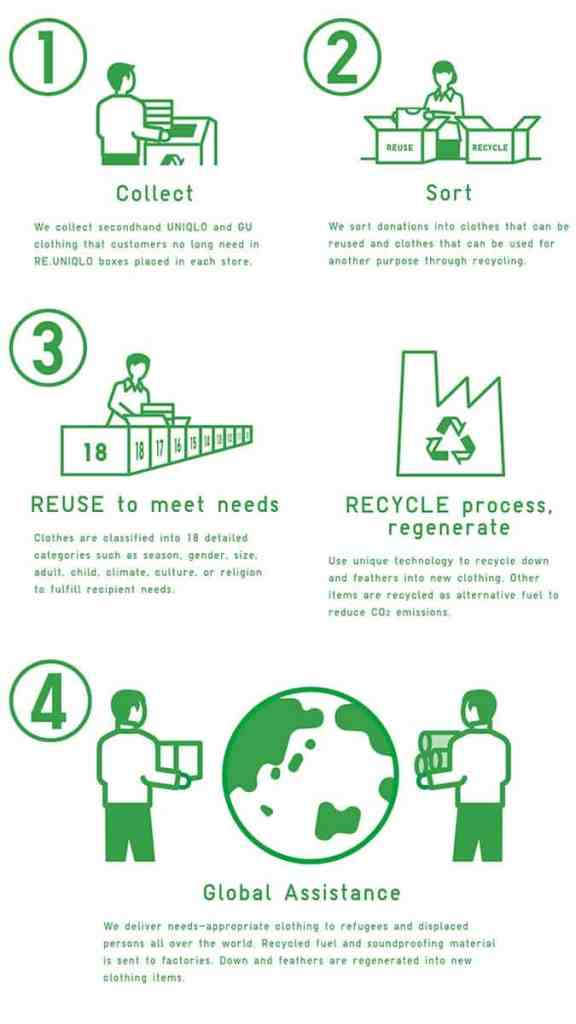 Reuniqlo Circular Sustainability Programme How It Works