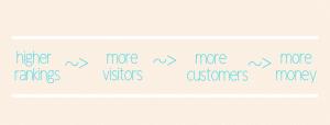 SEO - rankings, visitors, customers, money