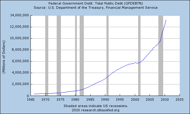 15 Reasons Why Barack Obama's Debt Commission Is An Exercise In Futility – The U.S. Government Will Never Have A Balanced Budget Ever Again The National Debt