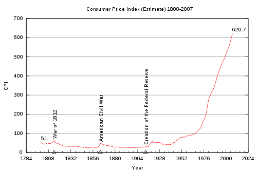 10 Things That Would Be Different If The Federal Reserve Had Never Been Created Inflation