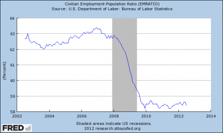 The Employment Rate In The United States Is Lower Than It Was During The Last Recession Employment Population Ratio 2012 440x264