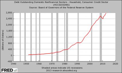 https://i1.wp.com/theeconomiccollapseblog.com/wp-content/uploads/2013/05/Consumer-Credit-425x255.png