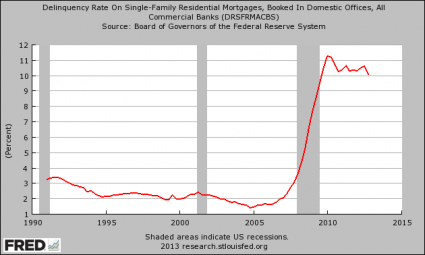 https://i1.wp.com/theeconomiccollapseblog.com/wp-content/uploads/2013/05/Delinquency-Rate-On-Residential-Mortgages-425x255.png