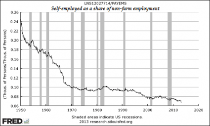 https://i1.wp.com/theeconomiccollapseblog.com/wp-content/uploads/2013/05/Self-Employed-As-A-Share-Of-Non-Farm-Employment1-425x255.png