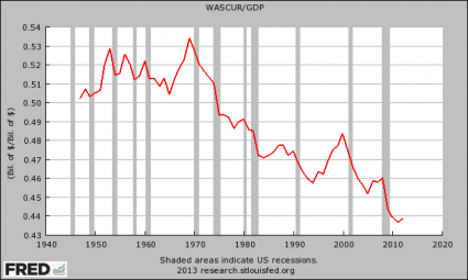 https://i1.wp.com/theeconomiccollapseblog.com/wp-content/uploads/2013/05/Wages-And-Salaries-As-A-Percentage-Of-GDP-425x255.png