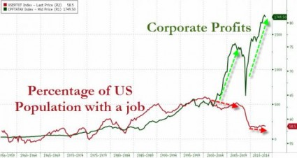 Corporate Profits And Percentage Of US Population With A Job
