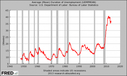 The U.S. Labor Force Participation Rate Is At A 35 Year Low Average Duration Of Unemployment 2013 425x255