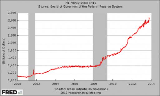 M1 Money Supply 2013