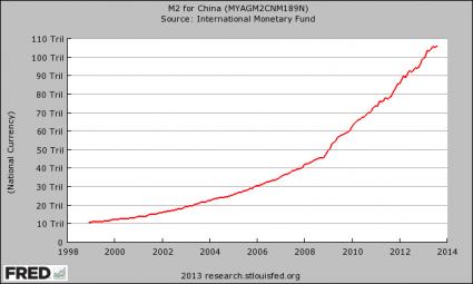 M2 Money Supply China