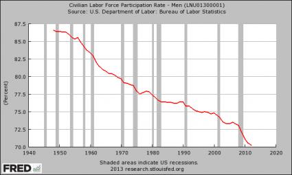Men - Labor Force Participation Rate