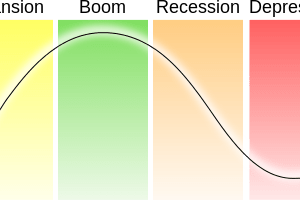 Economic Cycle