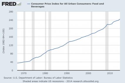 Food Inflation 2014