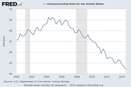 Homeownership Rate 2014