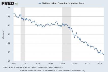 Labor Force Participation Rate 2014