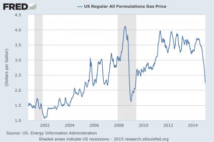 Gas Price 2015