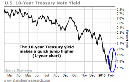 10 Year Yield - Stansberry