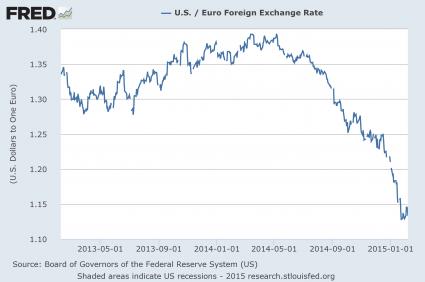Euro U.S. Dollar