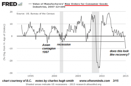5 Charts Which Show That The Next Economic Crash Is Dead Ahead Charles Hugh Smith New Orders 425x282