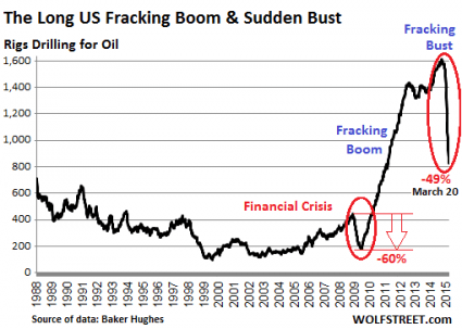5 Charts Which Show That The Next Economic Crash Is Dead Ahead Fracking Bust 2015 425x303