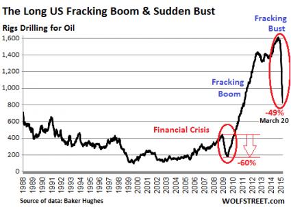 Fracking Bust 2015