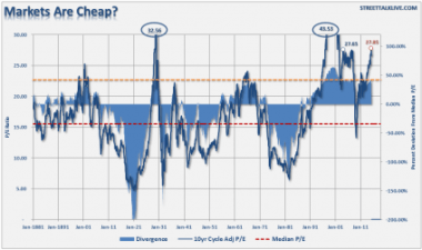 markets are cheap - StreetTalkLive