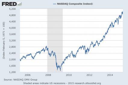 NASDAQ Chart