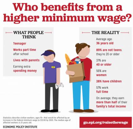 Minimum Wage - Economic Policy Institute